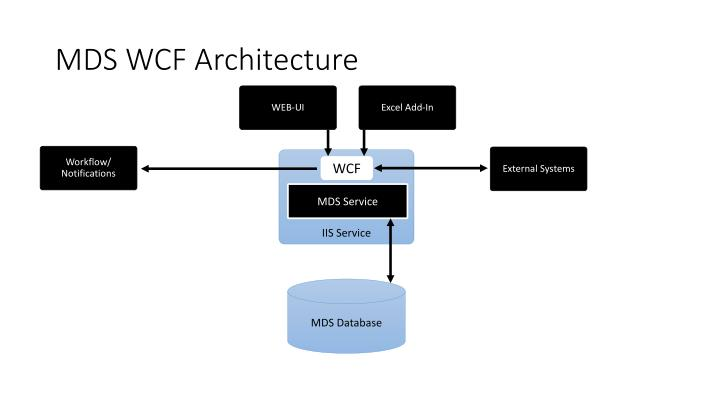 MDS WCF Architecture