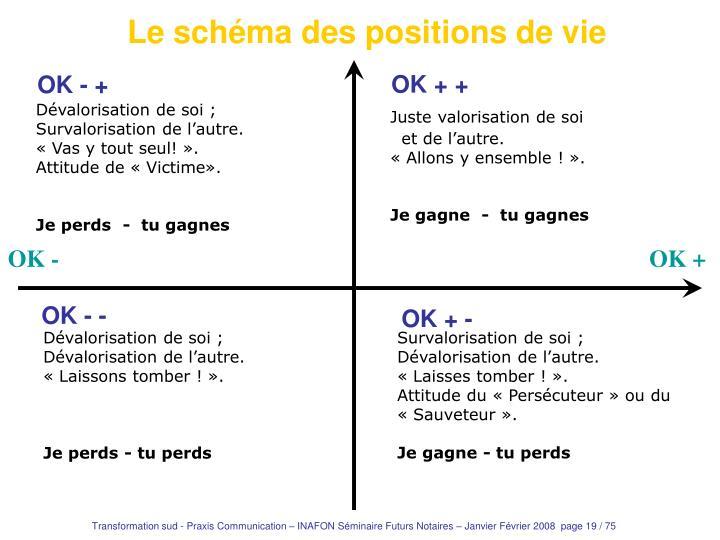 Le schéma des positions de vie