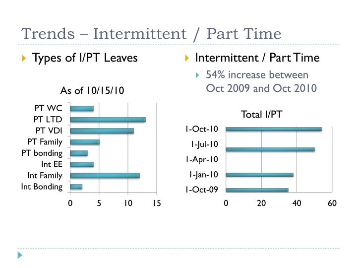 Trends – Intermittent / Part Time