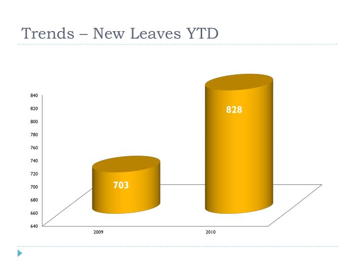 Trends – New Leaves YTD