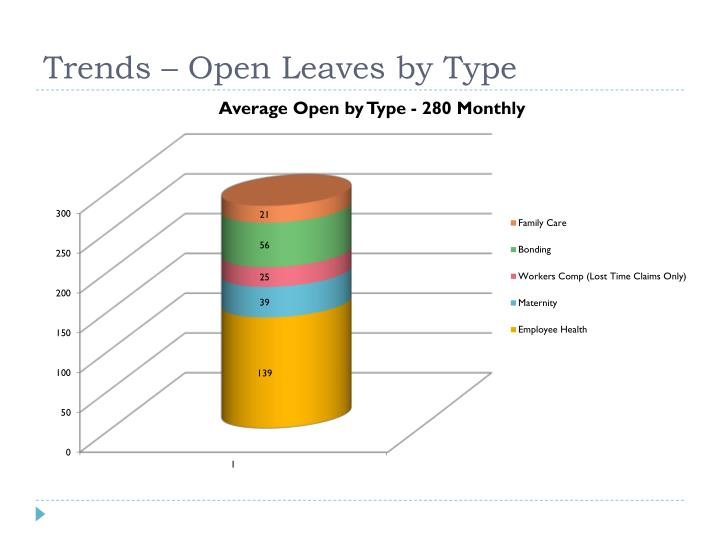 Trends – Open Leaves by Type