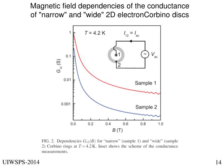 Magnetic field dependencies of the conductance