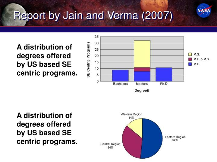 Report by Jain and Verma (2007)