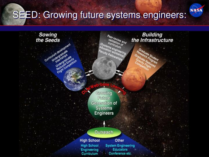 SEED: Growing future systems engineers: