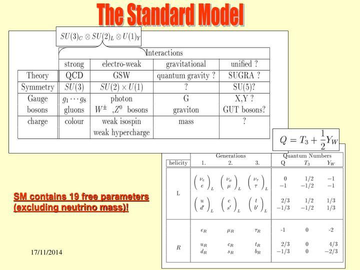 The Standard Model