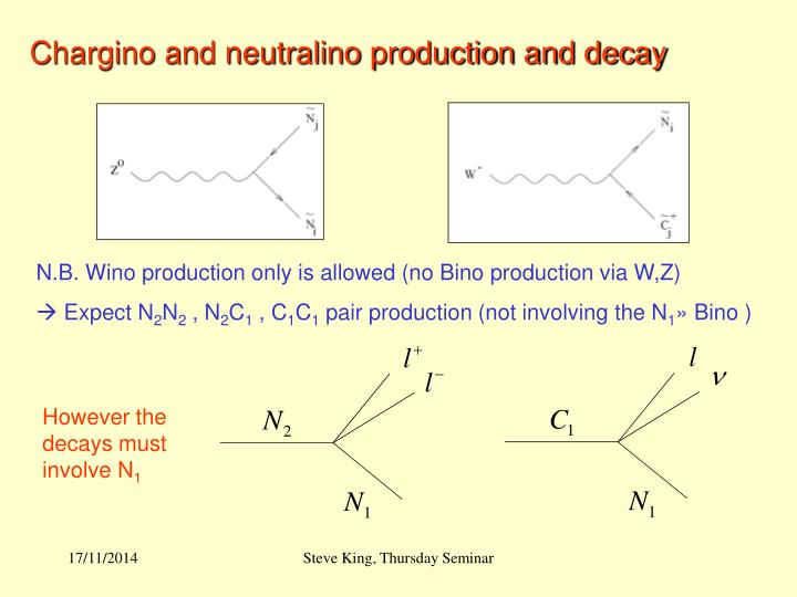 Chargino and neutralino production and decay