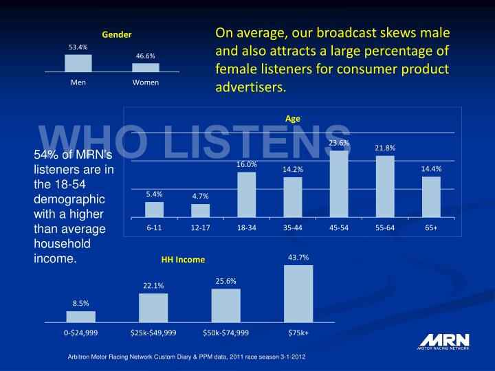 On average, our broadcast skews male and also attracts a large percentage of female listeners for co...