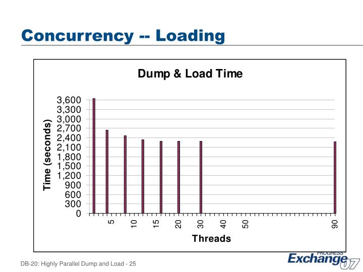 Concurrency -- Loading