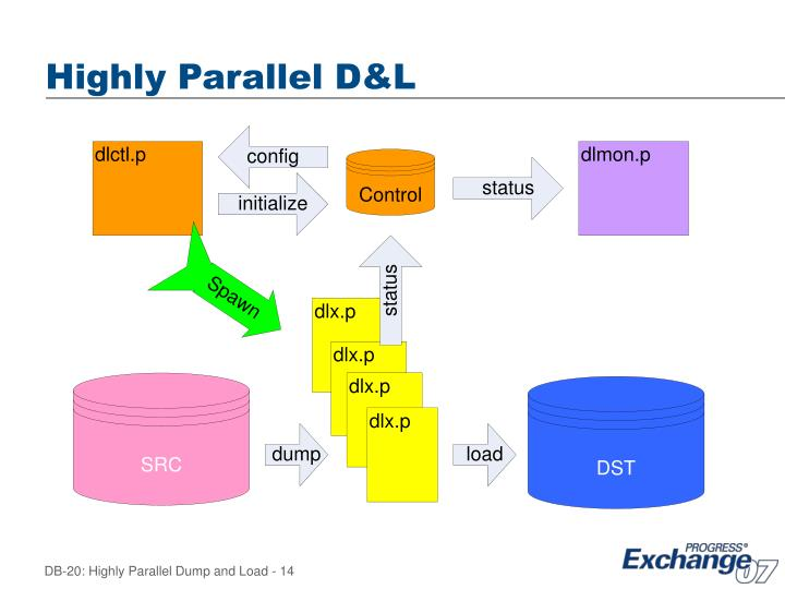 Highly Parallel D&L