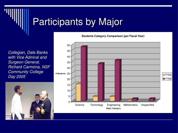 Participants by Major