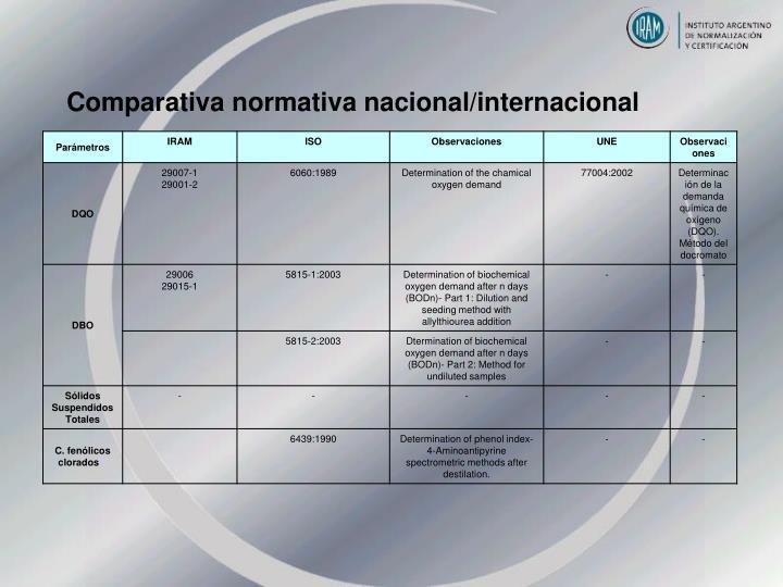 Comparativa normativa nacional/internacional