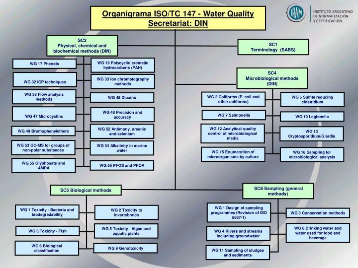 Organigrama ISO/TC 147 - Water Quality