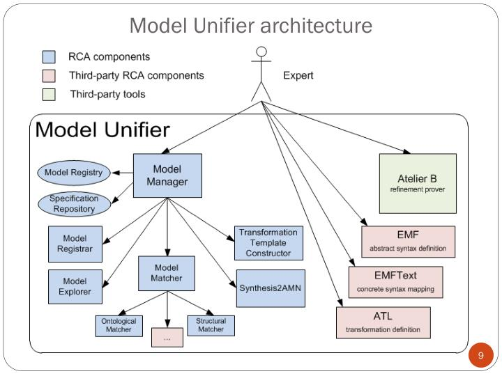 Model Unifier architecture