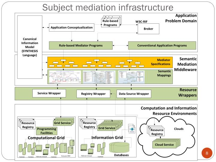 Subject mediation infrastructure