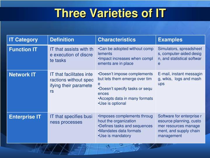 Three Varieties of IT