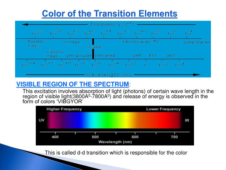 Color of the Transition Elements