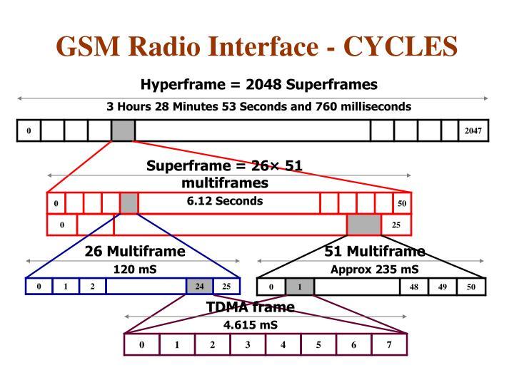 Hyperframe = 2048 Superframes
