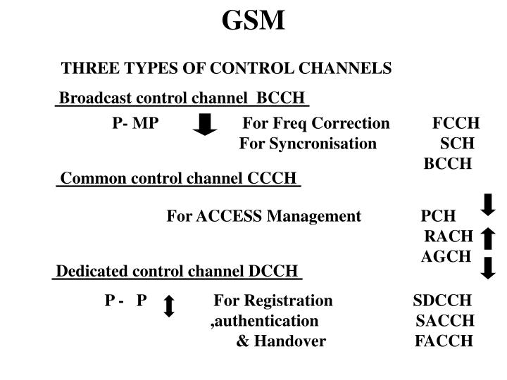 Broadcast control channel  BCCH