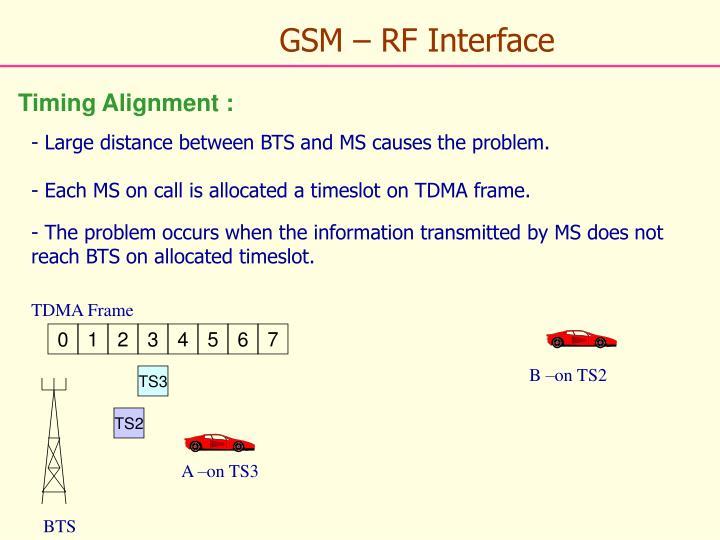 GSM – RF Interface