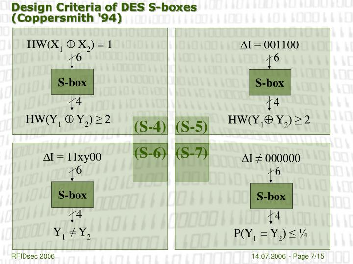 Design Criteria of DES S-boxes