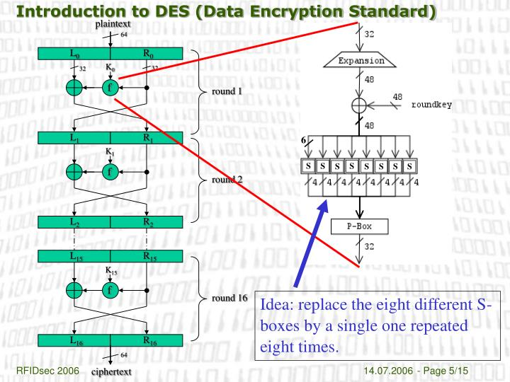 Introduction to DES (Data Encryption Standard)
