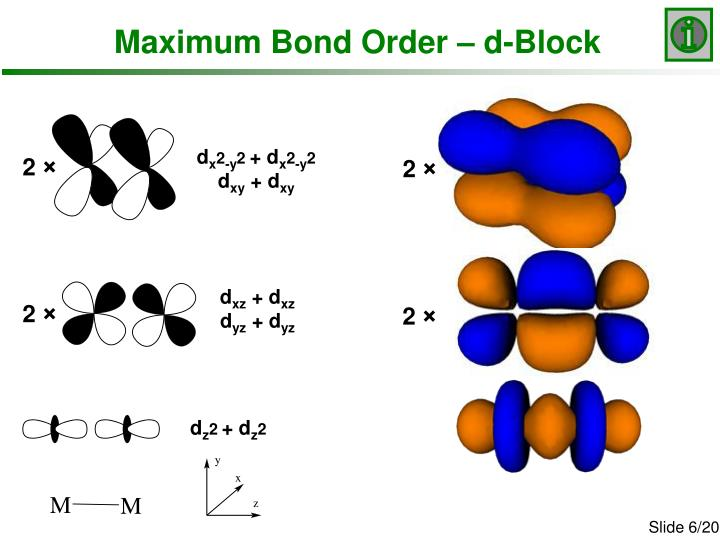 Maximum Bond Order – d-Block