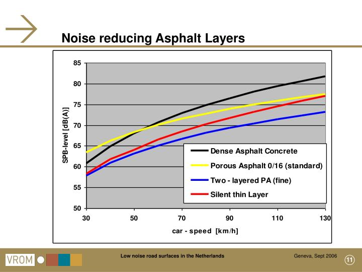 Noise reducing Asphalt Layers