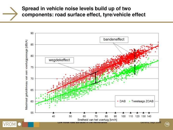 Spread in vehicle noise levels build up of two components: road surface effect, tyre/vehicle effect