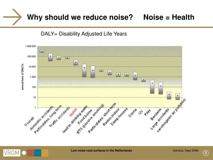 Why should we reduce noise?     Noise = Health