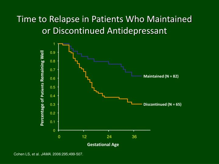 Time to Relapse in Patients Who Maintained or Discontinued Antidepressant