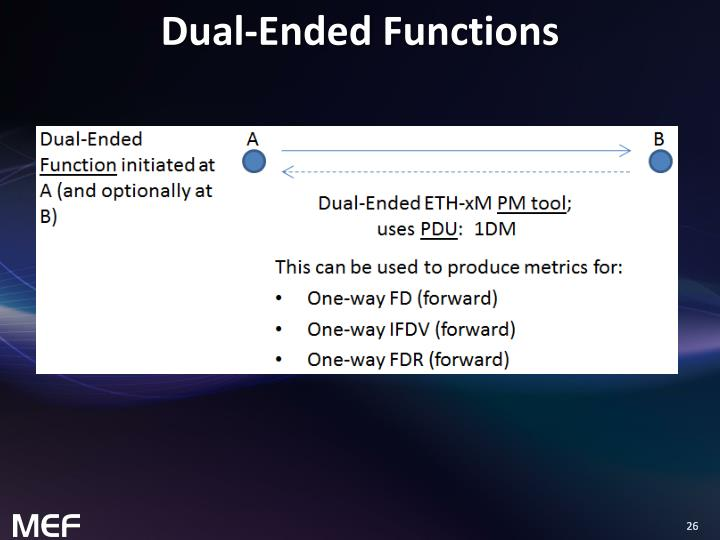 Dual-Ended Functions