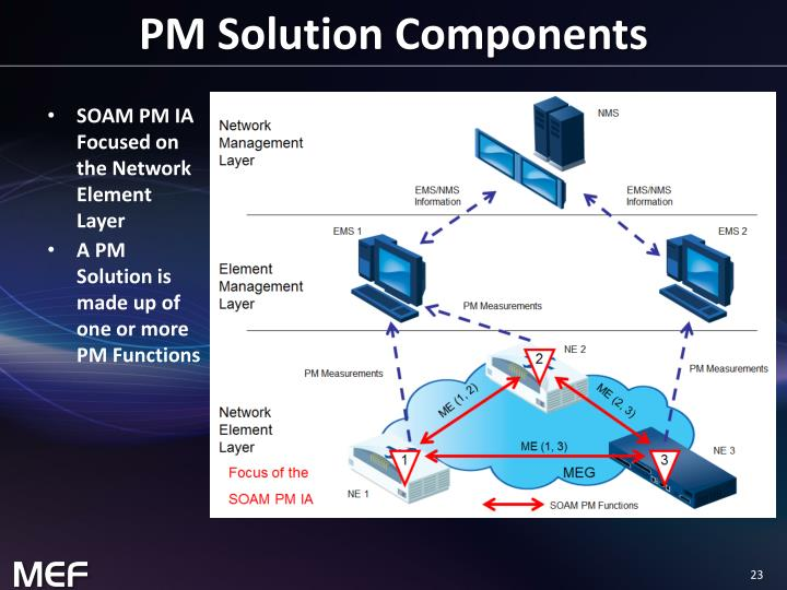 PM Solution Components