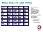 mobile assisted handoff maho