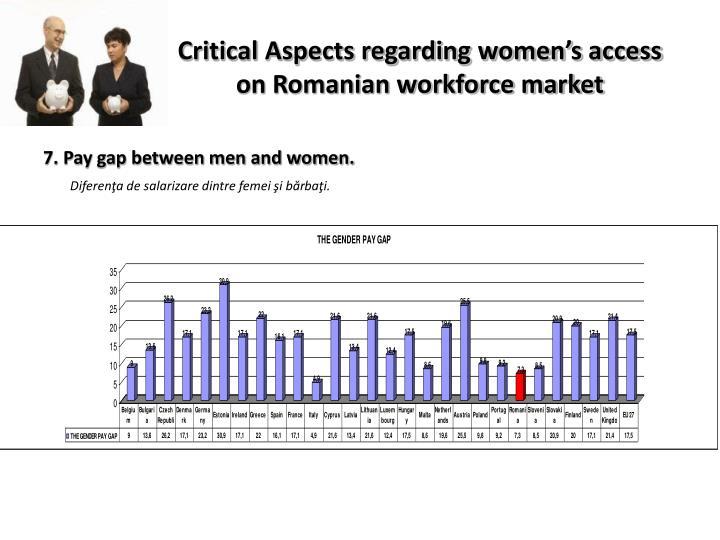 Critical Aspects regarding women's access on Romanian workforce market