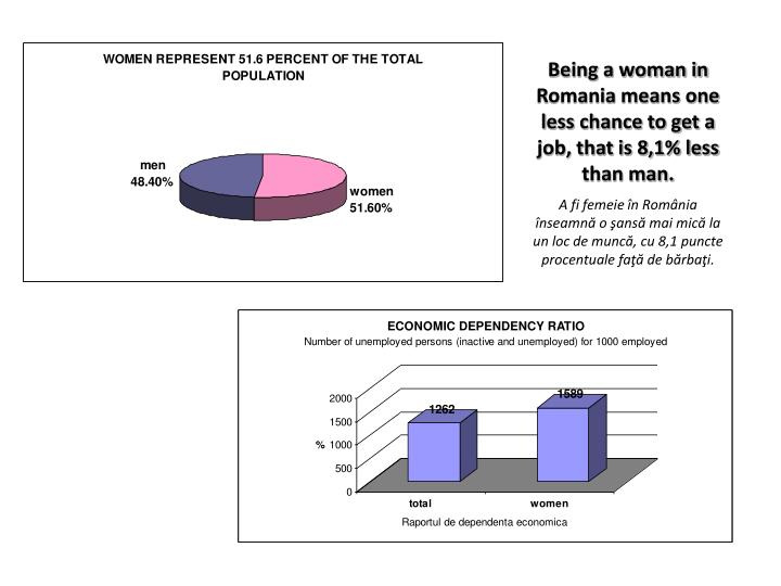 Being a woman in Romania means one less chance to get a job, that is 8,1% less than man.