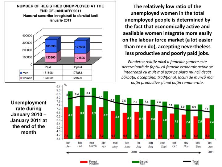 The relatively low ratio of the unemployed women in the total unemployed people is determined by the fact that economically active and available women integrate more easily on the labour force market (a lot easier than men do), accepting nevertheless less productive and poorly paid jobs