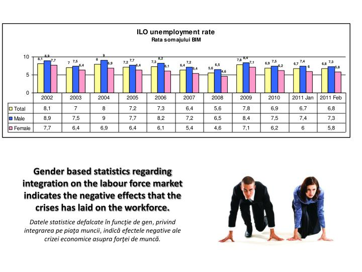 Gender based statistics regarding integration on the labour force market indicates the negative effects that the crises has laid on the workforce.