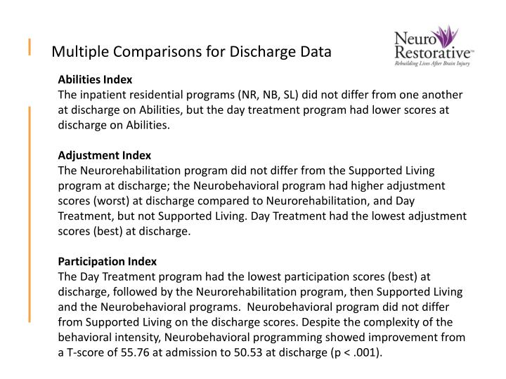 Multiple Comparisons for Discharge Data