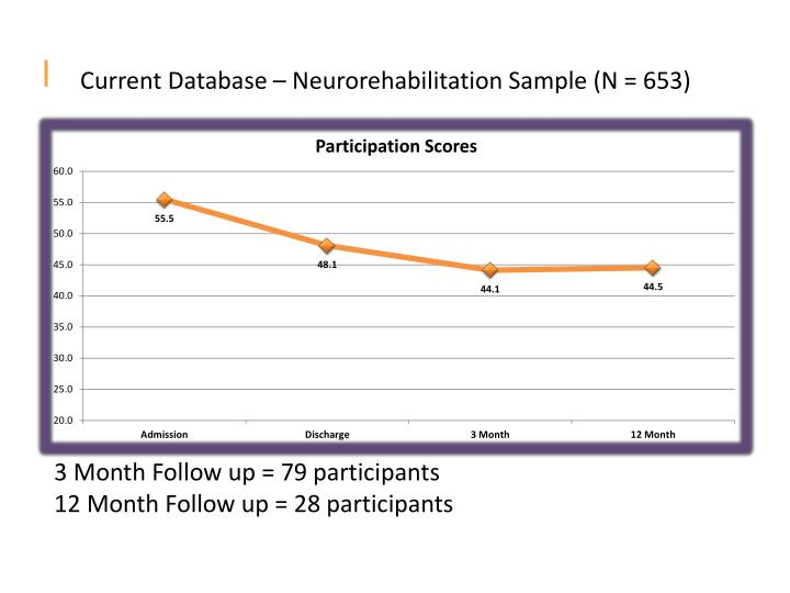 Current Database – Neurorehabilitation Sample (N = 653)