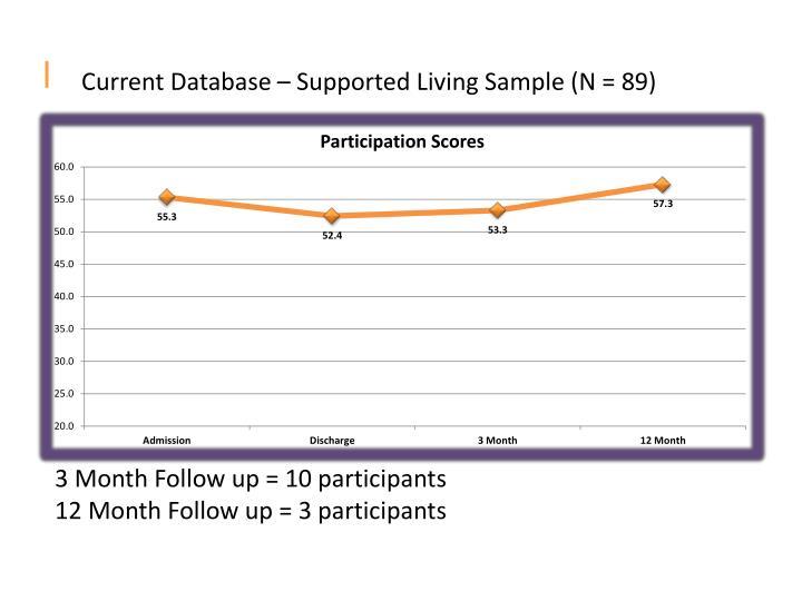 Current Database – Supported Living Sample (N = 89)