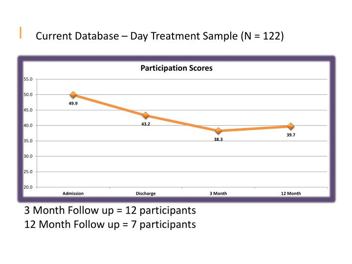 Current Database – Day Treatment Sample (N = 122)