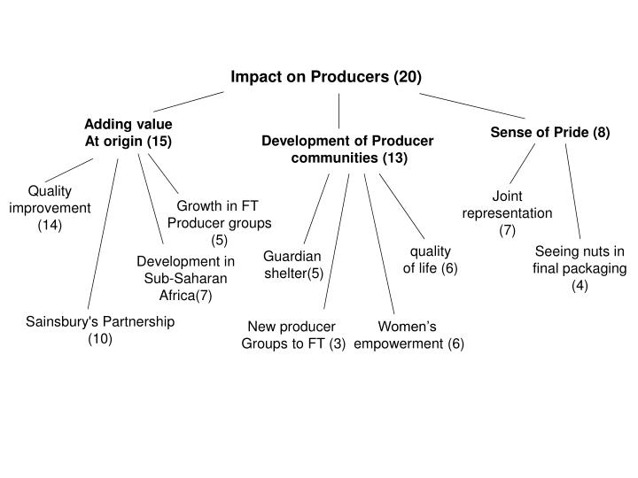 Impact on Producers (20)
