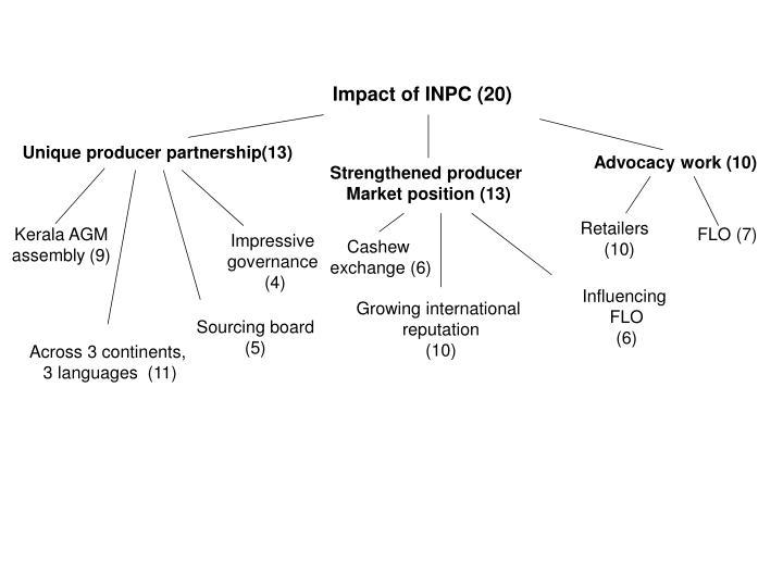 Impact of INPC (20)