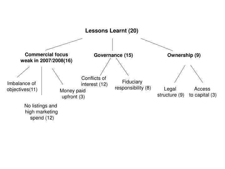 Lessons Learnt (20)