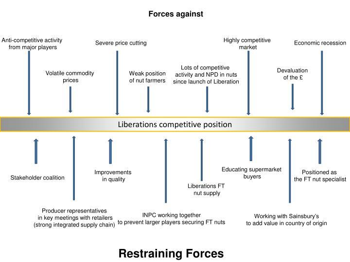 Forces against
