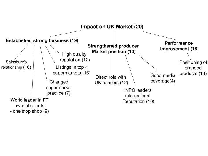 Impact on UK Market (20)