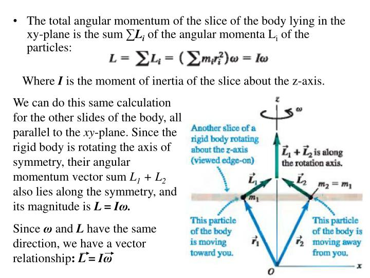 We can do this same calculation for the other slides of the body, all parallel to the