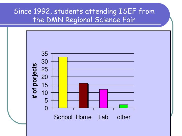 Since 1992, students attending ISEF from the DMN Regional Science Fair