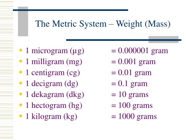 The Metric System – Weight (Mass)