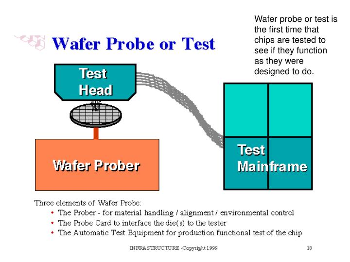 Wafer probe or test is the first time that chips are tested to see if they function as they were designed to do.